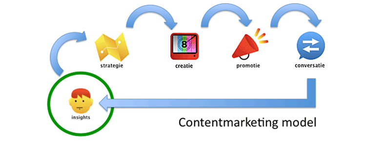 content-marketing-techniques