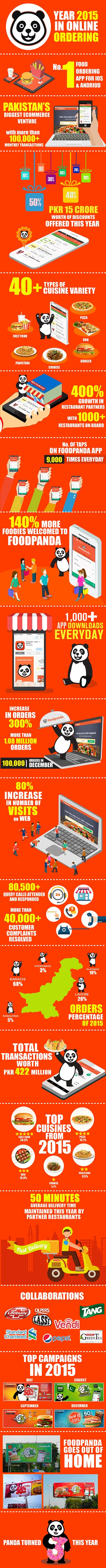 FoodPandaPk Infographic