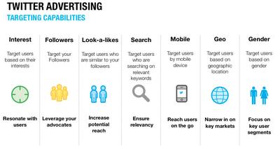 twitter-targeting-content-marketing